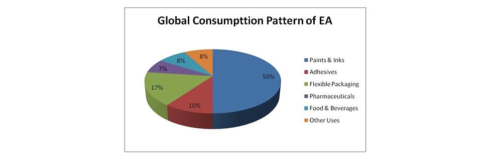 میزان مصرف اتیل استات به تفکیک صنایع