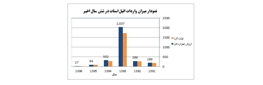 نمودار واردات اتيل استات از سال 1391-1396