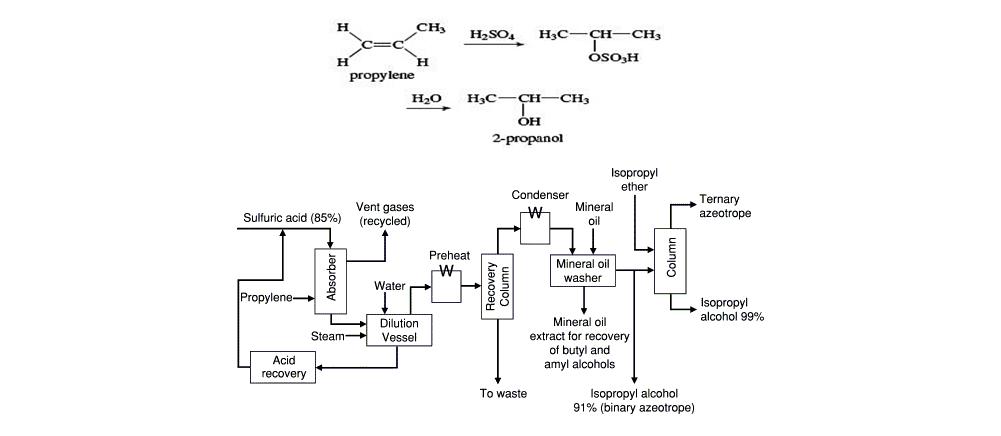 فرآیند تولید ایزوپروپیل الکل به روش آبدار شدن غیر مستقیم پروپیلن