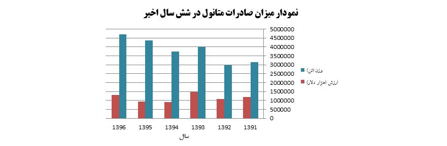 نمودار میزان صادرات متانول از سال 1396 - 1391