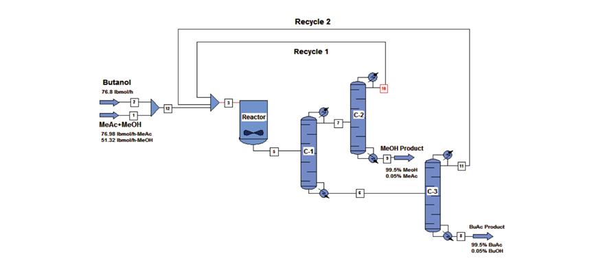 توليد بوتيل استات از روش توليد از متيل استات و نرمال بوتانول