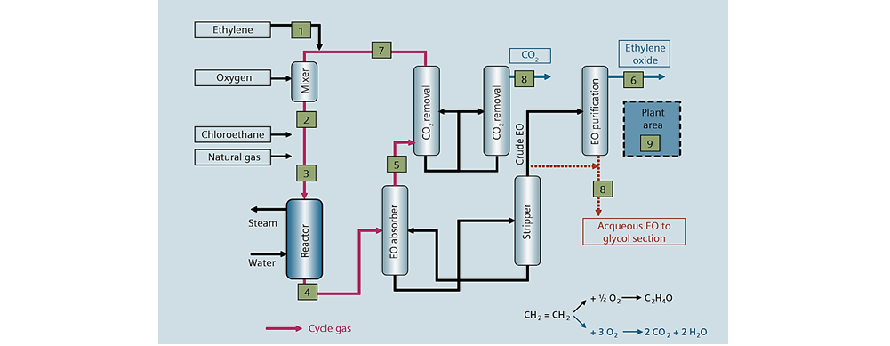 شکل شماره یک – فرآیند تولید اتیلن اکسید در توليد MEG