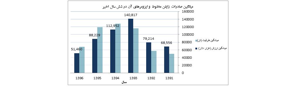 نمودار ميانگين صادرات زايلن مخلوط و ايزومرهاي آن از سال 1391-1396