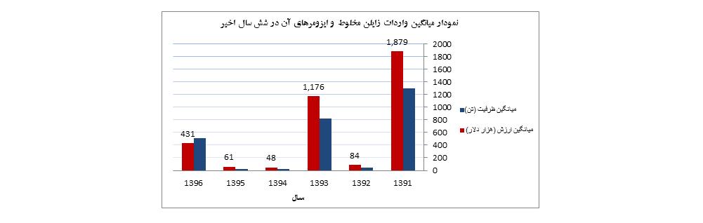 نمودار ميانگين واردات زايلن مخلوط و ايزومرهاي آن از سال 1391-1396