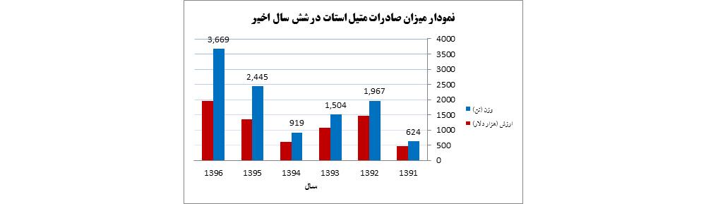 آمار صادرات متيل استات از سال 1391-1396