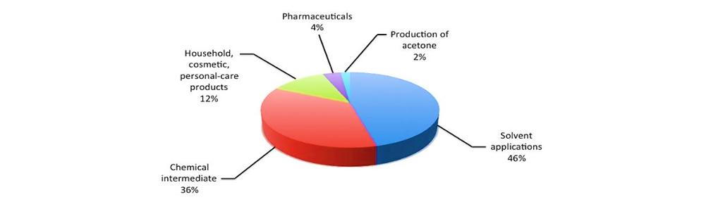 نمودار میزان مصرف ایزوپروپیل الکل در صنایع مختلف