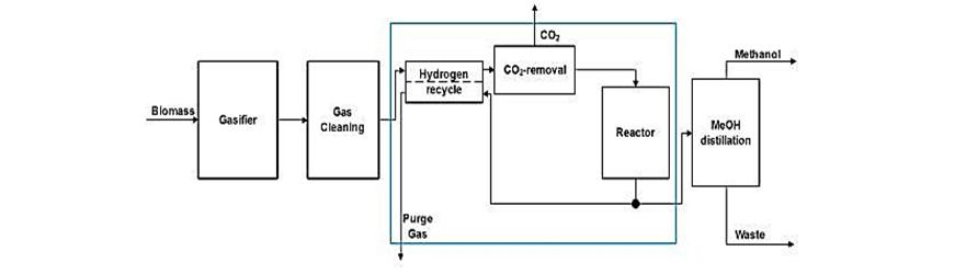 تولید متانول با استفاده از زیست توده