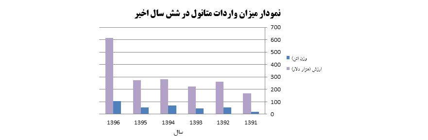 نمودار میزان واردات متانول از سال 1396 -1391