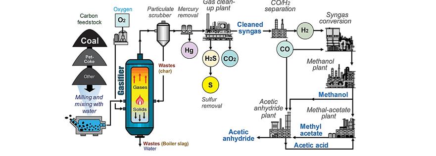 فرآیند تولید متانول با استفاده از زغال سنگ