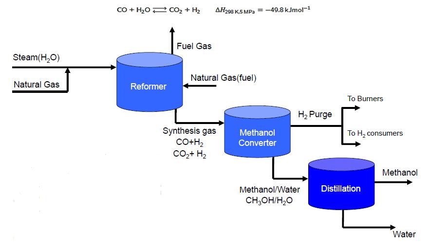 تغییر فرم گاز طبیعی به وسیله ی بخار و سپس تقطیر مخلوط گازی حاصل برای دست یافتن به متانول خالص 2