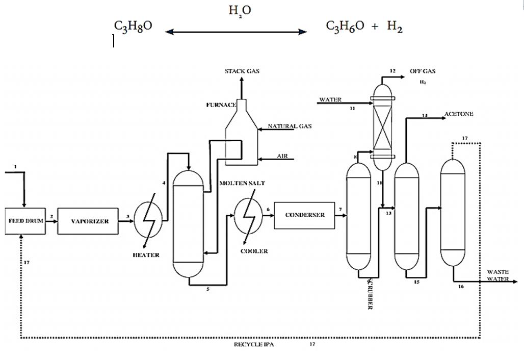 فرآيند تولید استون به روش هیدروژن گیری از ایزوپروپیل الکل (فروش استون كمهو)