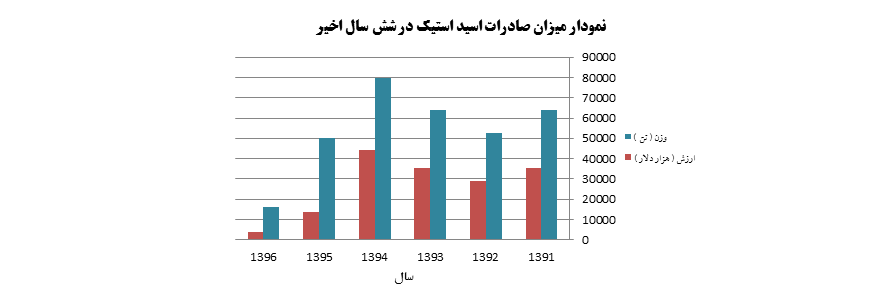 نمودار میزان صادرات اسید استیک از سال 1396 - 1391