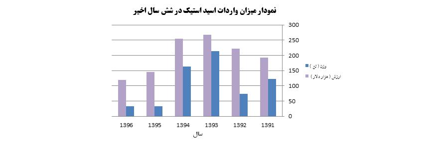 نمودار واردات استيك اسيد از سال 1391 تا 1396