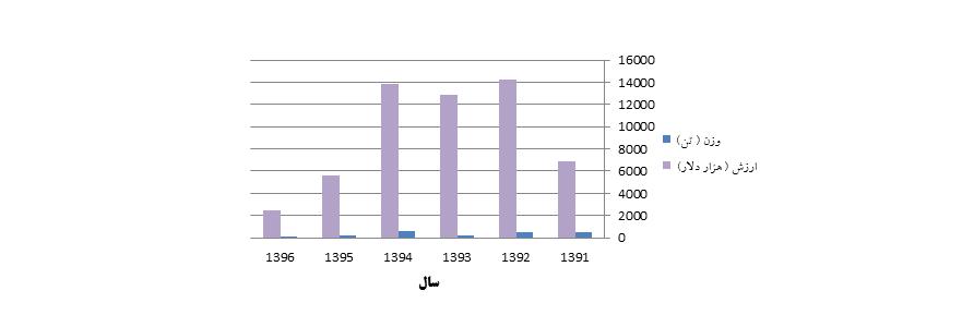نمودار آمار واردات NMP از سال 1391 تا 1396 بر اساس وزن و ارزش