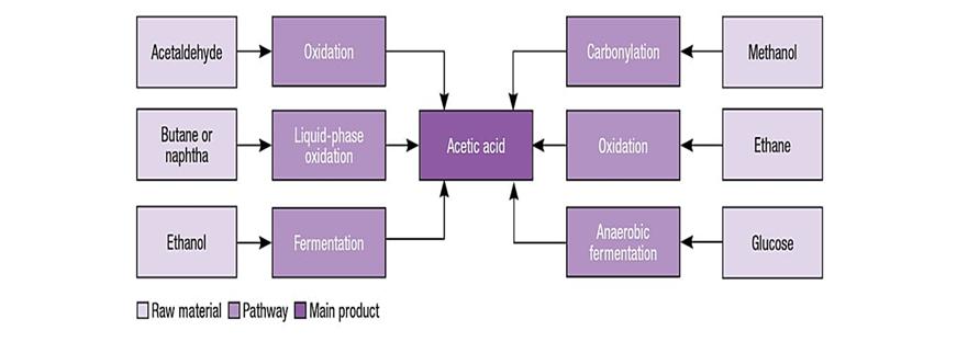 روش های مختلف تولید اسید استیک