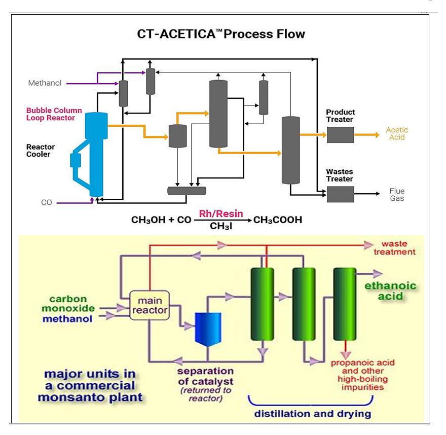 فرآیند تولید اسید استیک به روش کربونیلاسیون متانول