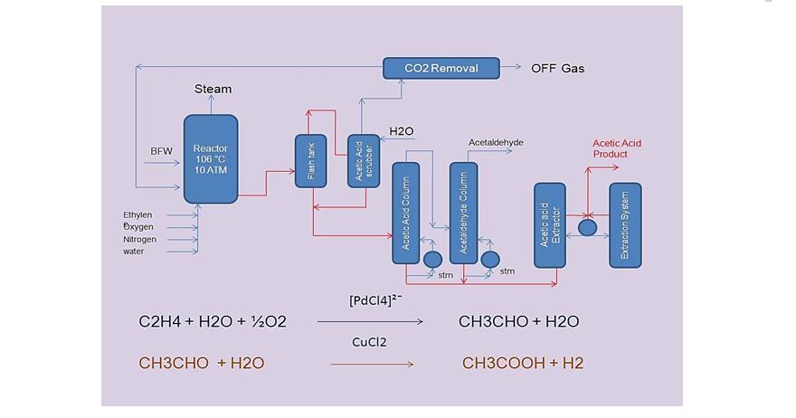 فرآیند تولید اسید استیک به روش اکسیداسیون استالدهید
