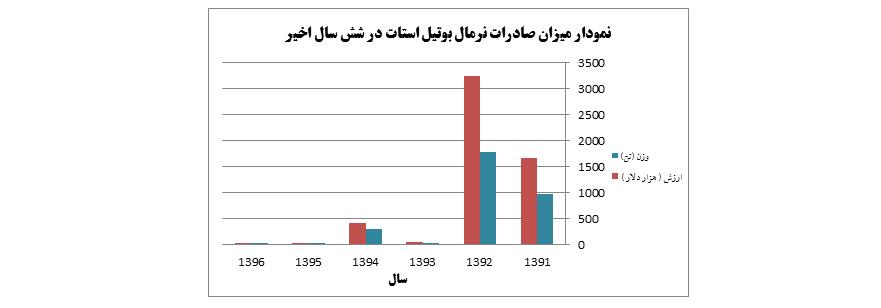 نمودار میزان صادرات نرمال بوتیل استات از سال 1396 - 1391