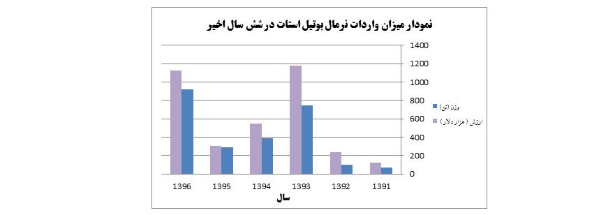 نمودار میزان واردات نرمال بوتیل استات از سال 1396 - 1391
