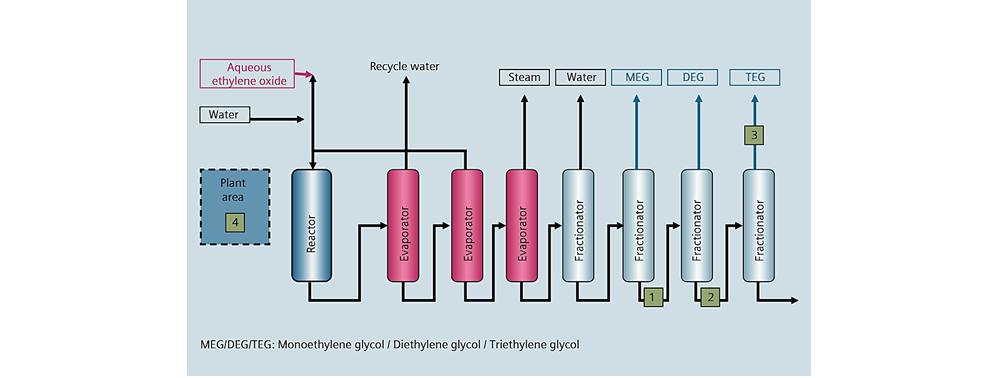شکل شماره دو – فرآیند تولید اتیلن گلایکول به وسیله ی اتیلن اکسید