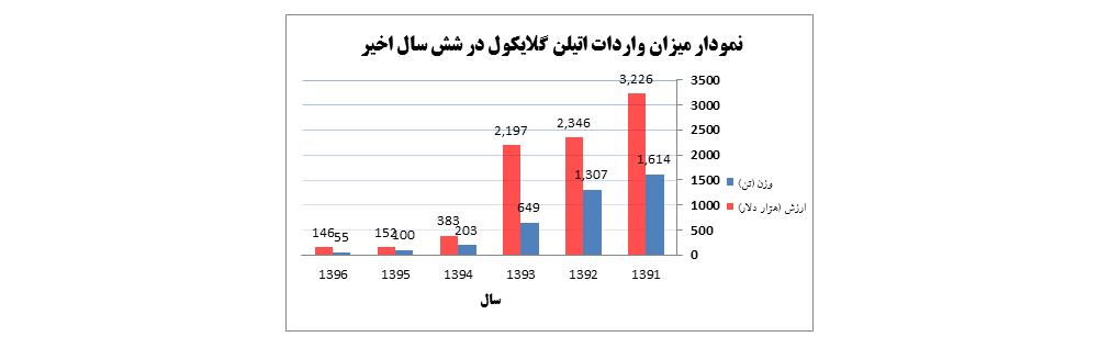نمودار شماره یک – نمودار میزان واردات حلال MEG اتیلن گلایکول از سال 1396 - 1391